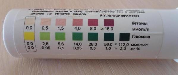 Тест полоски ацетон